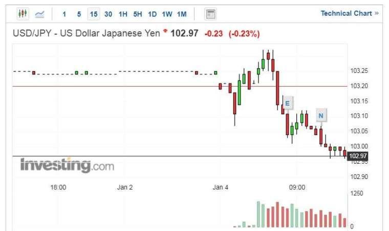美元兌日圓走勢圖 (圖片:Investing.com)