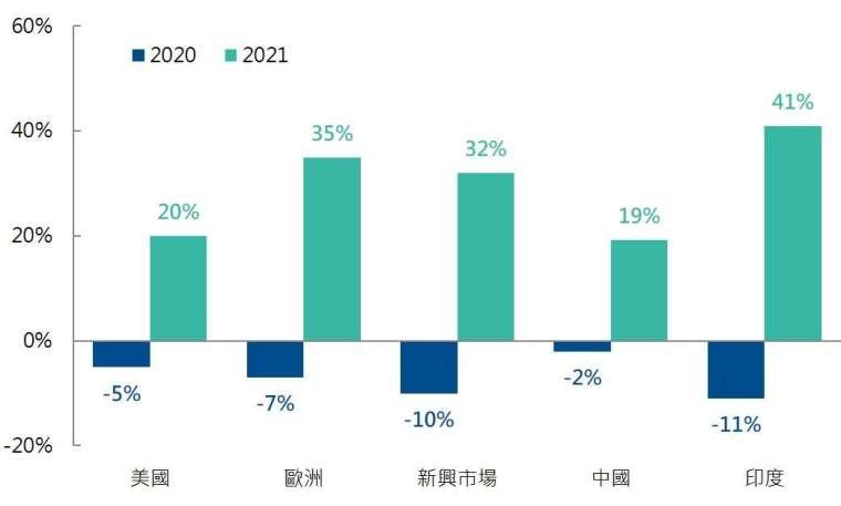 資料來源:JP Morgan,2020/12