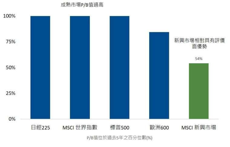 資料來源:國泰投顧、Bloomberg,2020/11