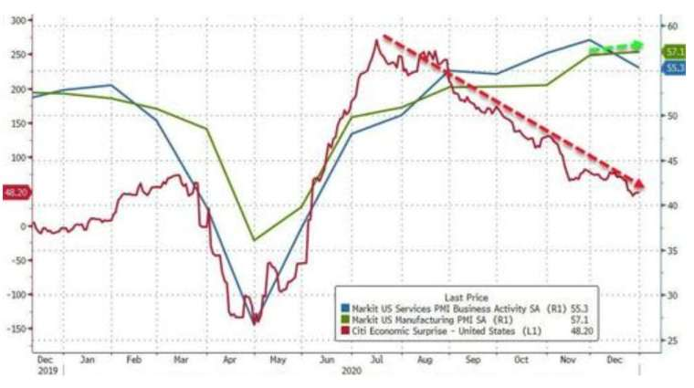 藍線:美國 Markit 服務業 PMI,綠線:美國 Markit 製造業 PMI,紅線:花旗經濟驚奇指數 (圖:Zerohedge)