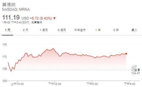 Moderna 股價日線圖 (圖: Google)