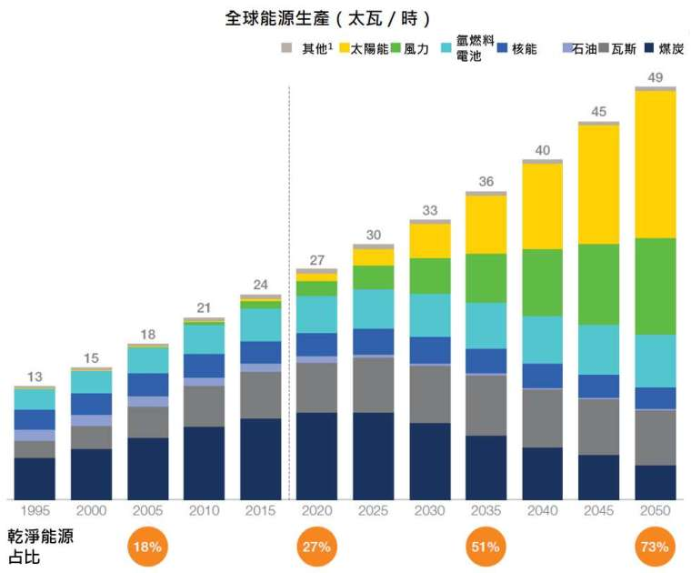 資料來源:McKinsey Energy Insights' Global Energy Perspective,「鉅亨買基金」整理,資料截至 2019/1。