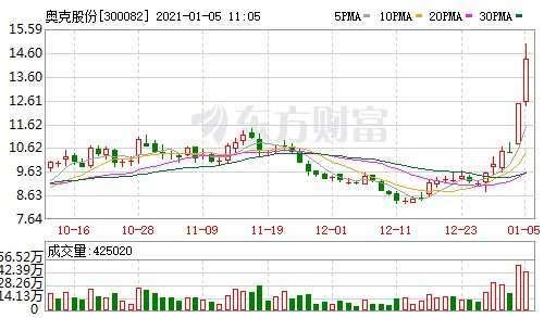 資料來源:東方財富網,奧克股份日線走勢