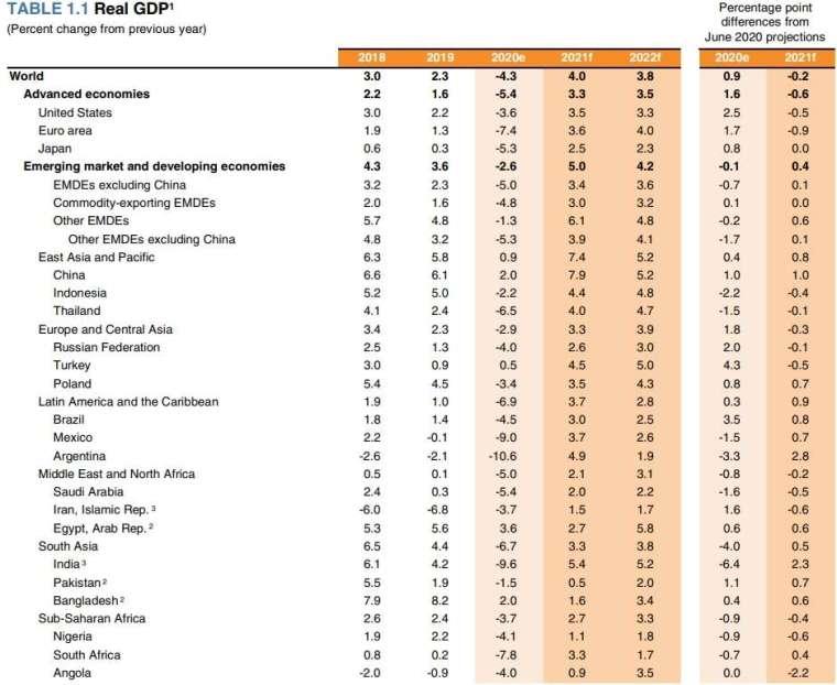 世界各國近年 GDP 實際數據與來年預測。(圖片:世界銀行)