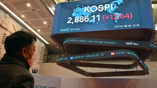 韓股KOSPI首度越過3000點 散戶扮演助漲角色(圖:AFP)
