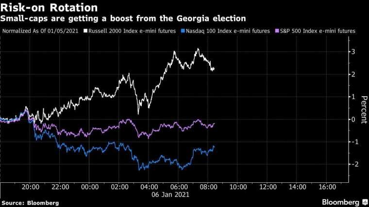 羅素 2000 電子盤期貨 (白)、那斯達克 100 指數電子盤期貨 (藍)、標普 500 指數電子盤期貨 (紫)。來源: Bloomberg
