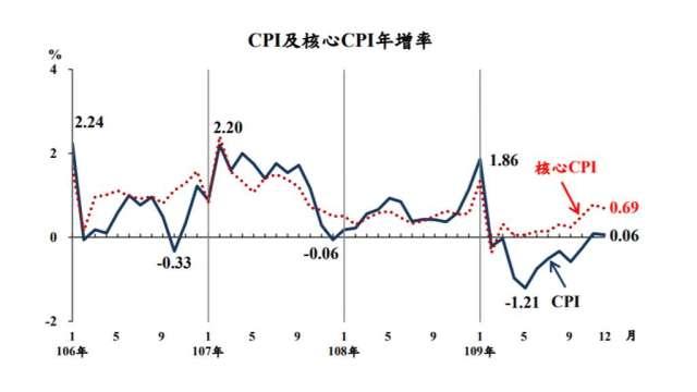 12月CPI年增率0.06%,為連續2個月正成長。(圖:主計總處提供)