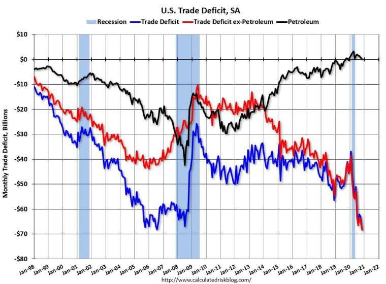 美國近年歷月貿易赤字走勢圖。藍線為貿易赤字、紅線為不含石油項目的貿易赤字、黑線是石油赤字。(圖片:calculatedriskblog)