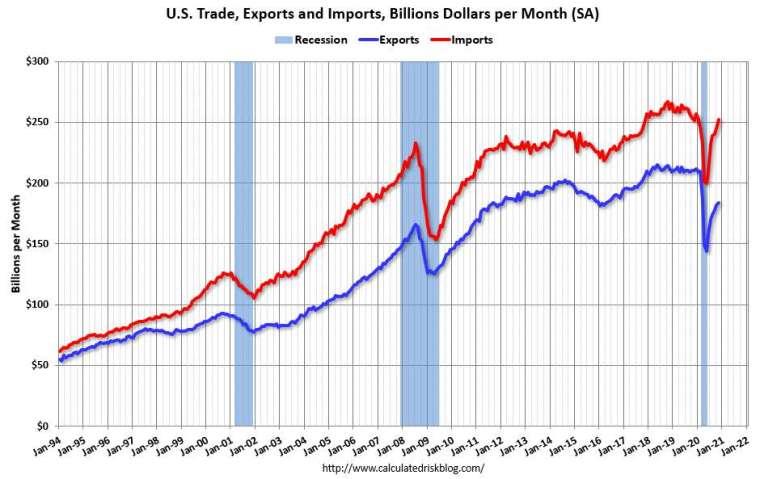 美國近年歷月進出口額走勢圖。紅線為進口額,藍線為出口額。(圖片:calculatedriskblog)