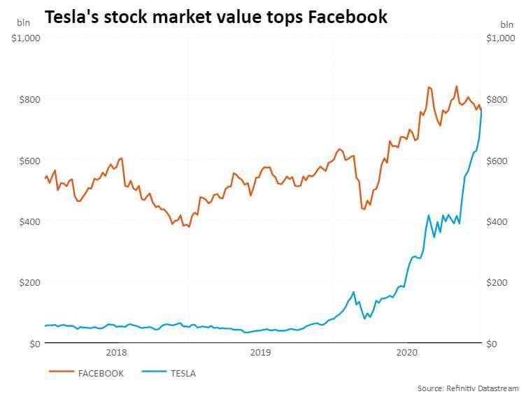 特斯拉市值超越臉書(圖:Rueters)