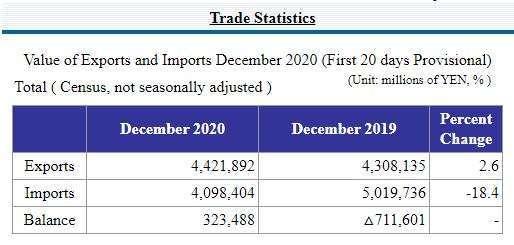 日本 2020 年 12 月中上旬貿易收支初值 (圖片來源:日本財務省)