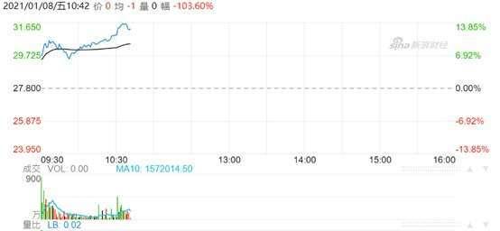 資料來源:新浪財經,吉利股價即時走勢