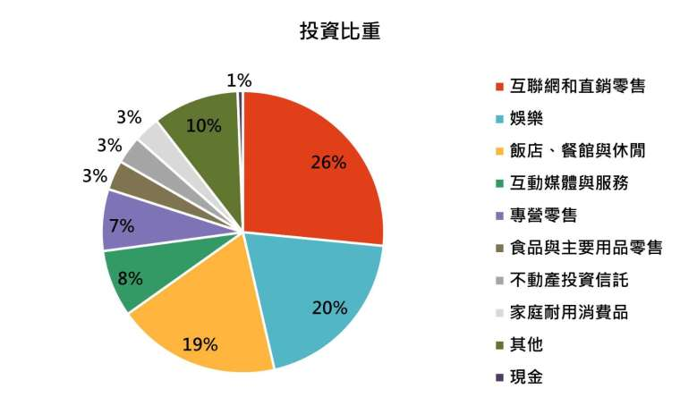 資料來源:景順投信,「鉅亨買基金」整理,上表資料截止 2020/11/30。