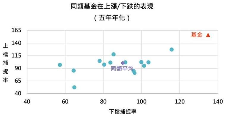 資料來源:MorningStar,「鉅亨買基金」整理,資料截止 2020/12/31。同類基金指的是晨星消費產業類別台灣核備可銷售之主級別基金。此資料僅為歷史數據模擬回測,不為未來投資獲利之保證,在不同指數走勢、比重與期間下,可能得到不同數據結果。