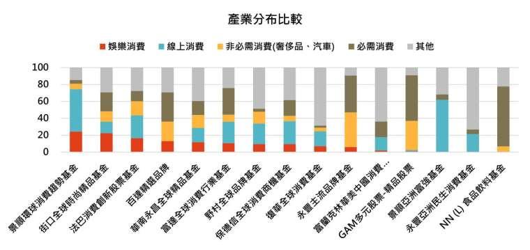 資料來源:MorningStar,「鉅亨買基金」整理,資料截至 2020/11/30。同類基金指的是晨星消費產業類別台灣核備可銷售之主級別基金。此資料僅為歷史數據模擬回測,不為未來投資獲利之保證,在不同指數走勢、比重與期間下,可能得到不同數據結果。
