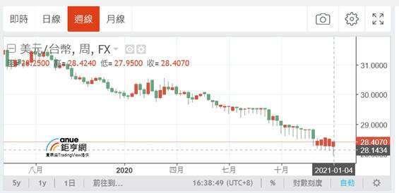 (圖一:美元兌換新台幣匯率曲線圖,鉅亨網)
