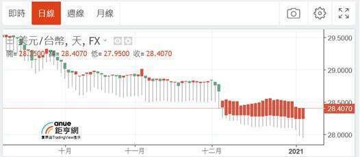 (圖二:新台幣兌換美元匯價圖,央行堅守 28.5 元兌換 1 美元)