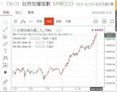 (圖三:台股加權股價指數日線圖,鉅亨網)