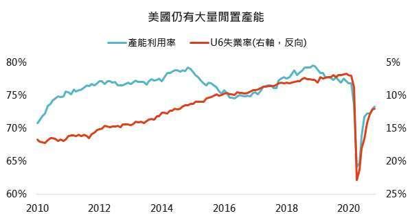 資料來源: Bloomberg,「鉅亨買基金」整理,採羅素 3000 指數,2021/1/7。