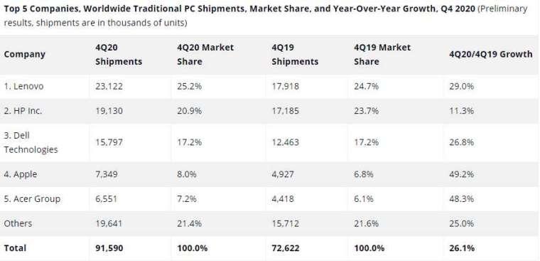 4Q20 全球 PC 出貨量排名 (圖片:IDC)