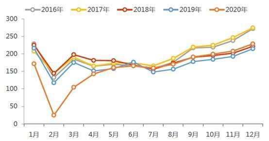 (資料來源: 乘聯會;天風證券) 中國乘用車零售銷售 (單位: 萬輛)