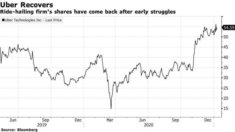 Uber 去年至今股價走勢圖(圖:Bloomberg)