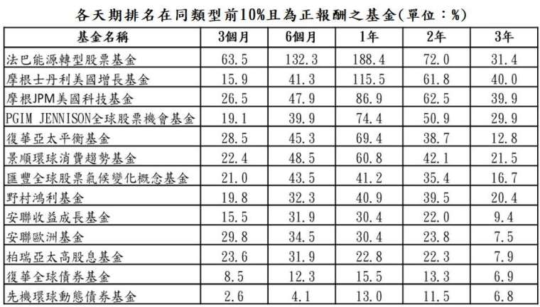 資料來源:晨星;資料日期:截至 2020/12/31;報酬率統一以美元計算,排名係依據晨星分類。