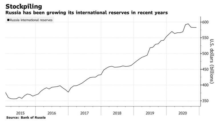 俄羅斯的國際資產儲備近年持續成長 (圖:彭博)