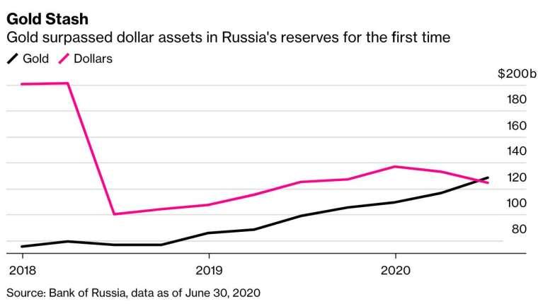 俄羅斯黃金資產儲備歷史上首度超越美元 (圖:彭博)