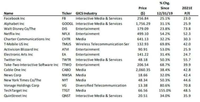 2019 年底以來,表現優於大盤的 S&P 1500 通訊服務股票清單(圖片:翻攝 BTIG、marketwatch)