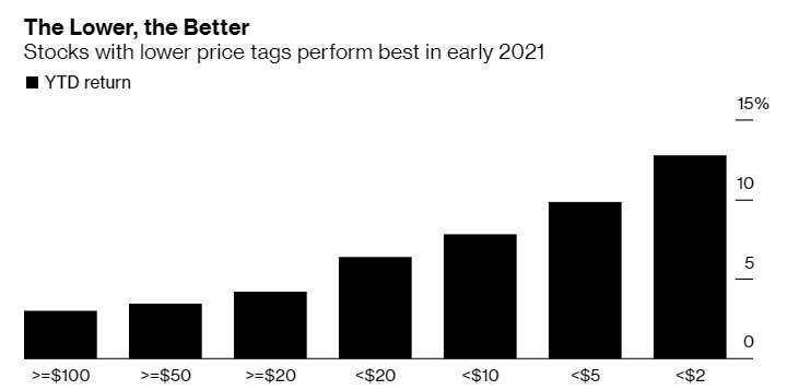 股價越便宜,股價表現越好 (圖片:彭博社)