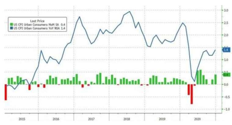 綠線:美國 CPI 月增率,藍線:美國 CPI 年增率 (圖:Zerohedge)