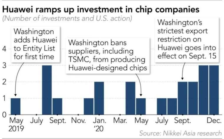 自美國禁令生效以來,華為不斷加速對中國半導體供應鏈的投資 (圖:日經亞洲評論)