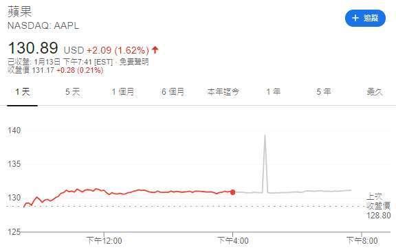蘋果股價日線圖(圖:Google)