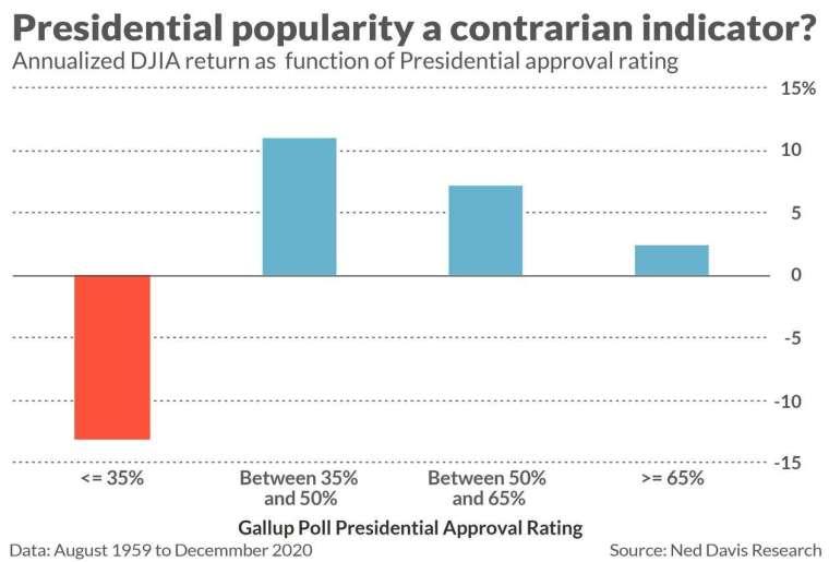 美國總統支持率與美股年化報酬變化 (圖: Ned Davis Reaserch)