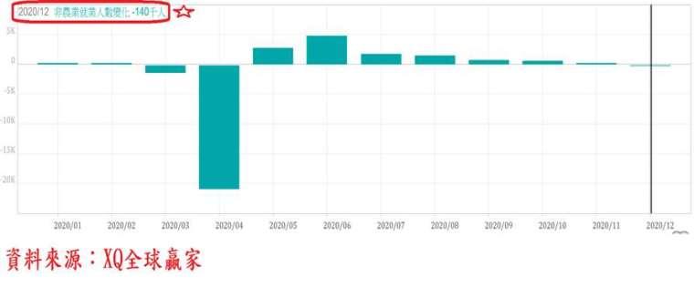 圖、美國每月新增非農業就業人口數