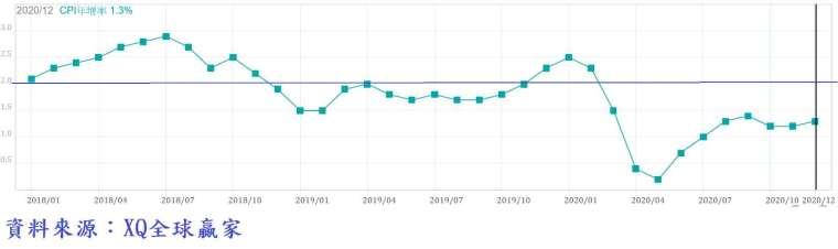 圖、美國消費者物價指數年增率