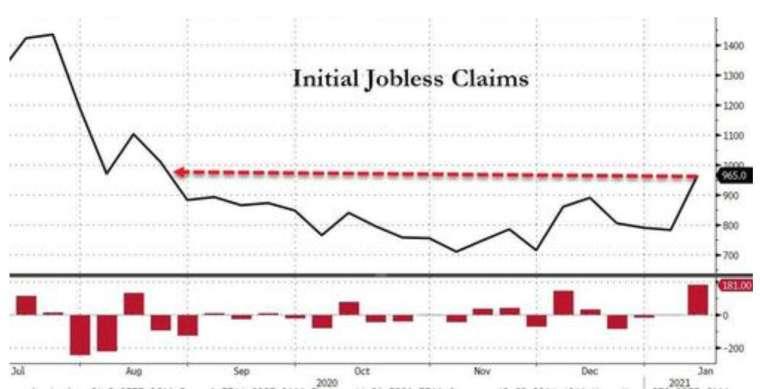 截至 1 月 9 日當周,美國初領失業金人數接近 100 萬人,創去年 8 月底以來最高水平。(圖:Zerohedge)