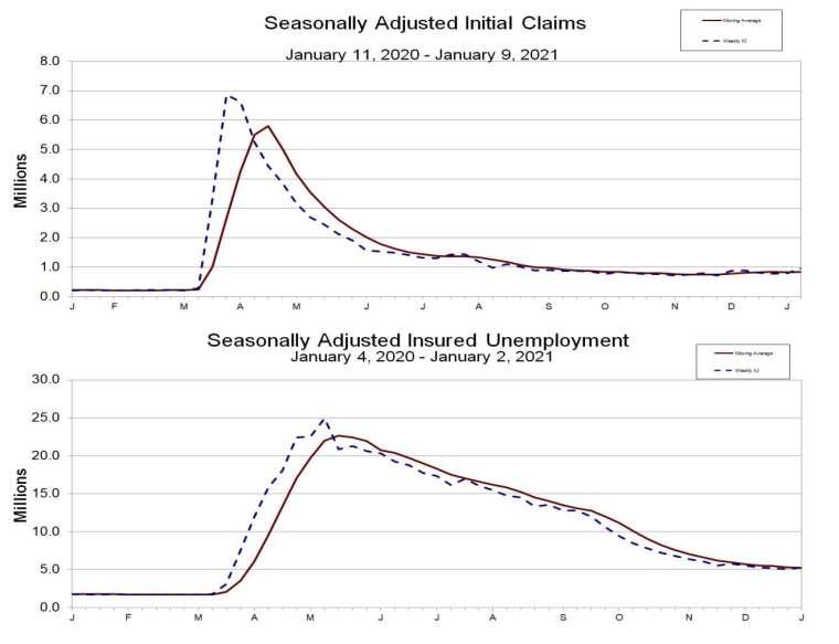 上圖為初領失業金人數,下圖為續領失業金人數 (圖:美國勞工部)