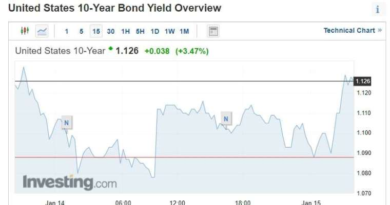 10 年期美債殖利率。圖:investing.com