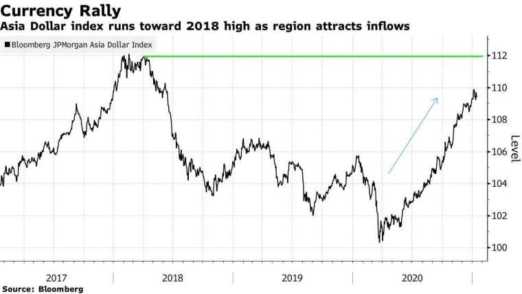 彭博摩根大通亞元指數走勢。來源: Bloomberg