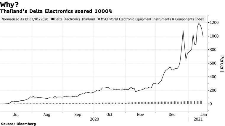 泰達電股價走勢。來源: Bloomberg