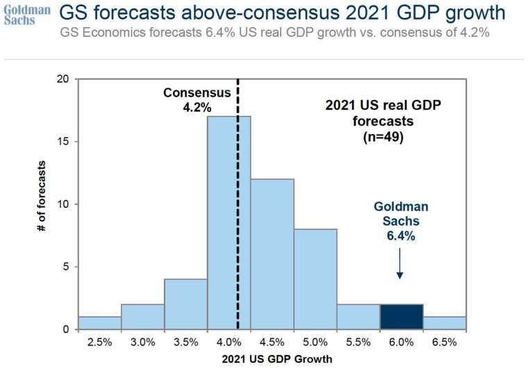 高勝預估今年經濟成長率 (圖: Goldman Sach)