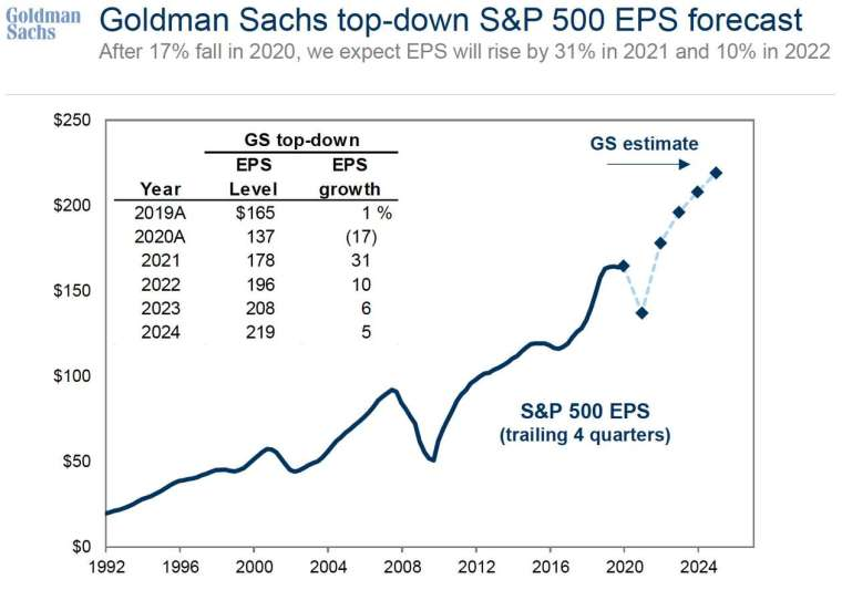 高盛預估美股企業 EPS^ 漲走勢 (圖: Goldman Sach)