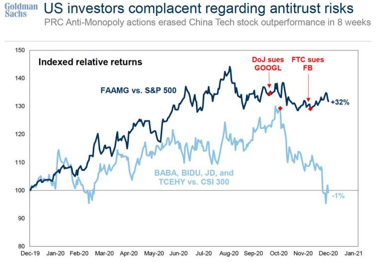 美科技股與中概股面臨反壟斷調查後走勢 (圖: Goldman Sach)