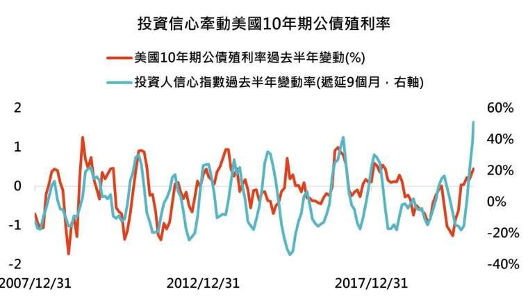 資料來源:Bloomberg,「鉅亨買基金」整理,資料截至 2021/1/12。投資人信心指數經平滑化處理。此資料僅為歷史數據模擬回測,不為未來投資獲利之保證,在不同指數走勢、比重與期間下,可能得到不同數據結果。
