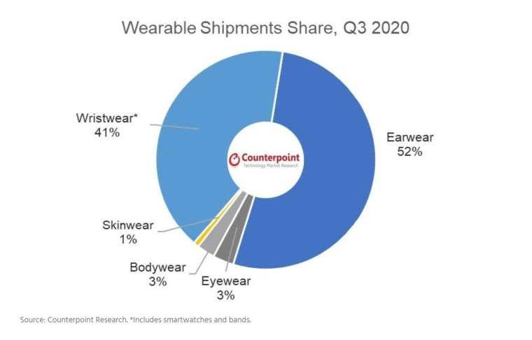 2020 年穿戴式裝置出貨比重。(圖: Counterpoint)