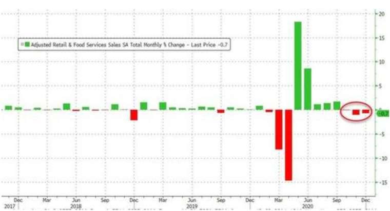 美國零售銷售連續三個月下滑,12 月零售銷售月減 0.7%。(圖:Zerohedge)