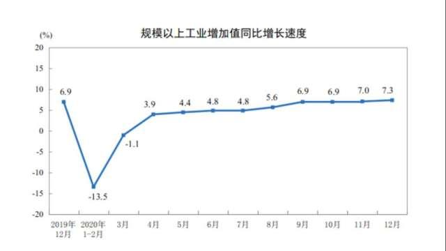 圖表:中國國家統計局提供。