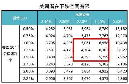 *1962-2020,美股風險溢酬第50、75與90百分位數分別為0.6%、2.3%與3.4%